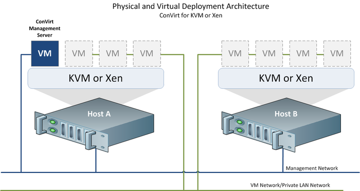 Virt arch1.png